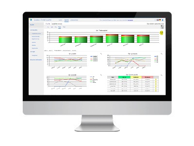 Qual@xy Dashboard allow you to see quality KPI Monitoring & Reporting