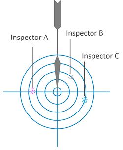 gauge R&R