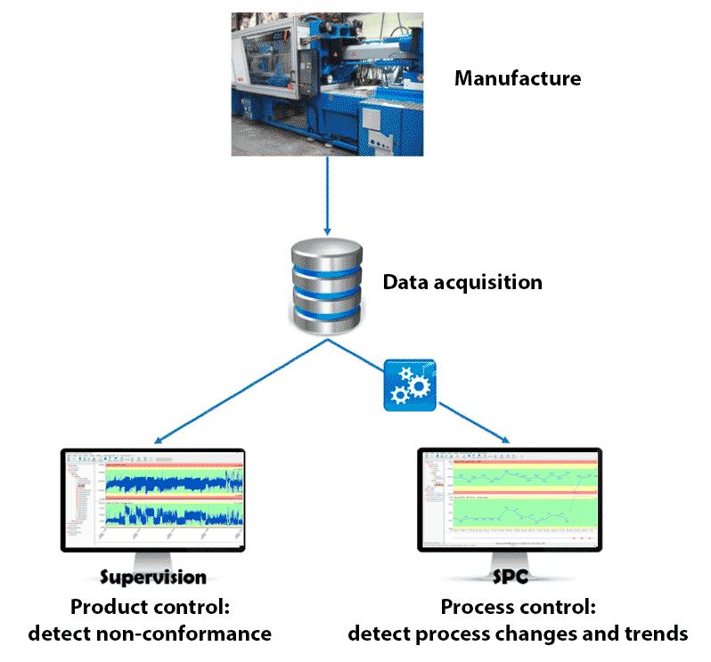 SPC Process control, SPC process steering, automated SPC, SPC data acquisition