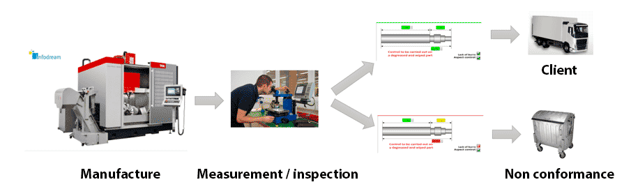 SPC product inspection