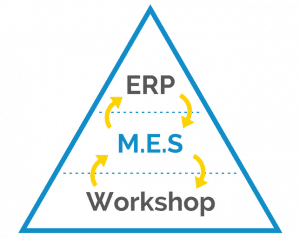 The MES software links the ERP and the workshop