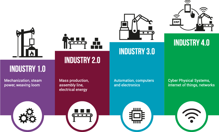 Industry 4.0: the 4th industrial revolution