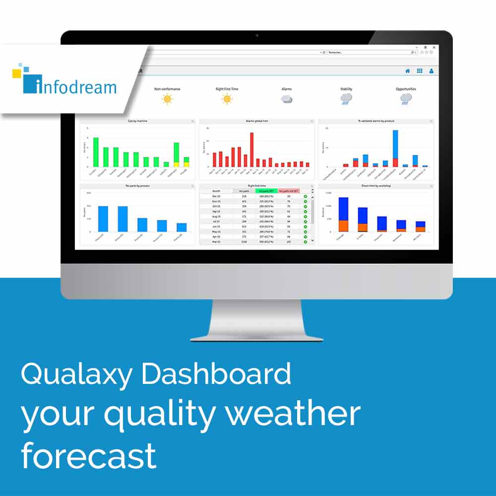 Infodream, your partner for Industry 4.0, expert in industrial process control, is the publisher and integrator of Qualaxy, the Manufacturing Execution System (MES) software suite for industrial excellence and the factory of the future. Qualaxy Dashboard is the module of the Qualaxy Suite for monitoring KPIs (main quality and productivity indicators) in real time.