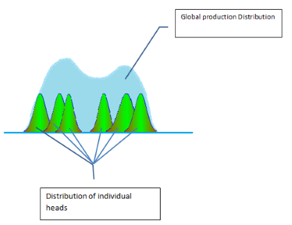 Global production distribution and distribution of individual heads