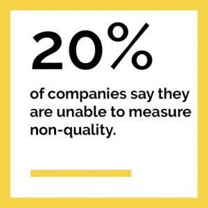 20% of companies admit to being unable to measure non-quality