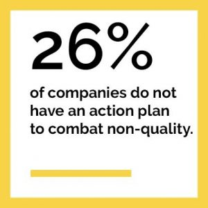 26% of companies do not have an action plan to combat non-quality
