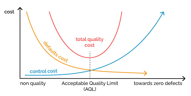 development of costs in relation to quality